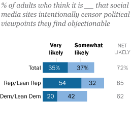 Declining Majority Of Online Adults Say The Internet Has Been Good For  Society