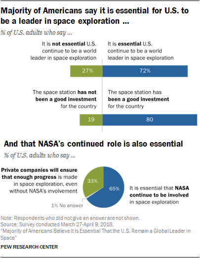 Majority of Americans say it is essential for U.S. to be a leader in space exploration …