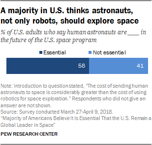 A majority in U.S. thinks astronauts, not only robots, should explore space