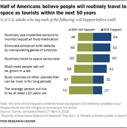 Half of Americans believe people will routinely travel to space as tourists within the next 50 years