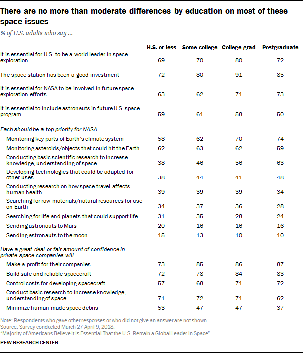 There are no more than moderate differences by education on most of these space issues