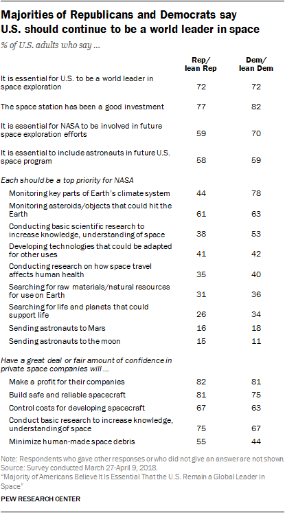 Majorities of Republicans and Democrats say U.S. should continue to be a world leader in space