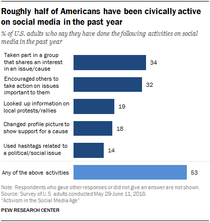 Roughly half of Americans have been civically active on social media in the past year