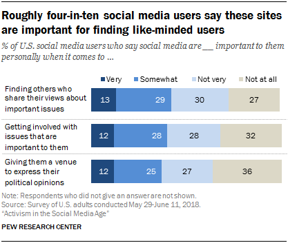 Roughly four-in-ten social media users say these sites are important for finding like-minded users