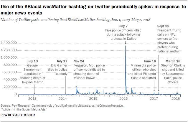 Use of the #BlackLivesMatter hashtag on Twitter periodically spikes in response to major news events