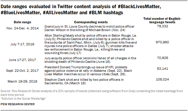 Date ranges evaluated in Twitter content analysis of #BlackLivesMatter, #BlueLivesMatter, #AllLivesMatter and #BLM hashtags