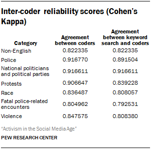 Inter-coder reliability scores (Cohen's Kappa)