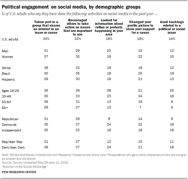 Political engagement on social media, by demographic groups