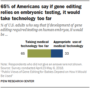 65% of Americans say if gene editing relies on embryonic testing, it would take technology too far