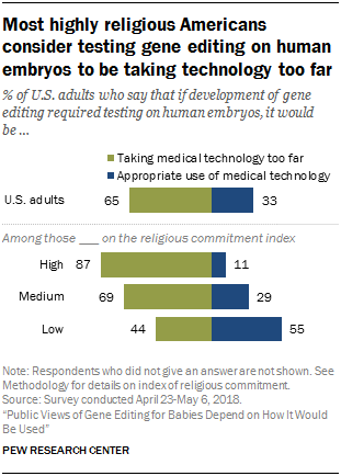 Most highly religious Americans consider testing gene editing on human embryos to be taking technology too far