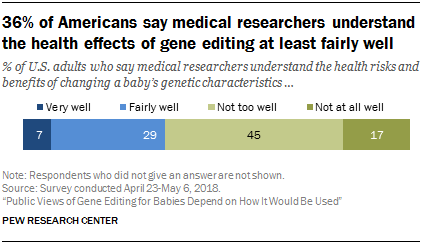 36% of Americans say medical researchers understand the health effects of gene editing at least fairly well