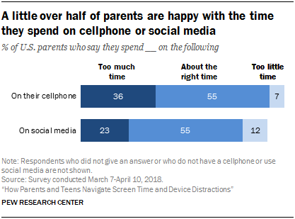 A little over half of parents are happy with the time they spend on cellphone or social media