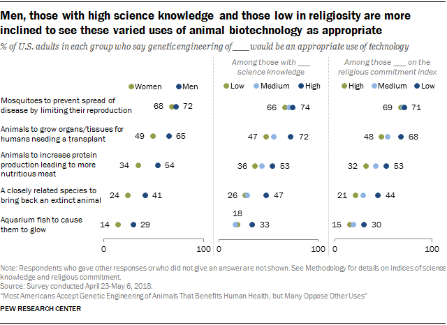 Men, those with high science knowledge and those low in religiosity are more inclined to see these varied uses of animal biotechnology as appropriate