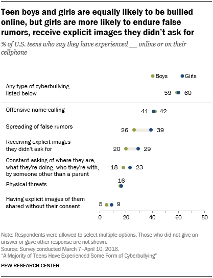 Teen boys and girls are equally likely to be bullied online, but girls are more likely to endure false rumors, receive explicit images they didn't ask for