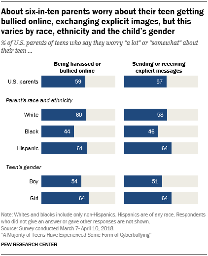About six-in-ten parents worry about their teen getting bullied online, exchanging explicit images, but this varies by race, ethnicity and the child's gender
