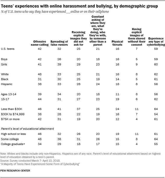 Teens' experiences with online harassment and bullying, by demographic group