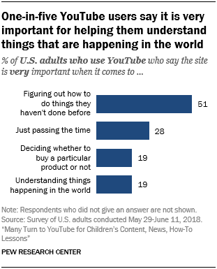 One-in-five YouTube users say it is very important for helping them understand things that are happening in the world