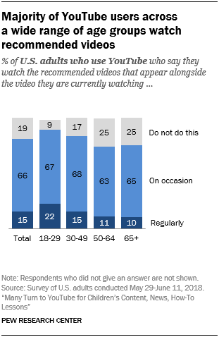 Majority of YouTube users across a wide range of age groups watch recommended videos