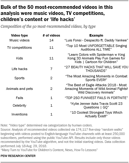 Many Turn to YouTube for Children's Content, News, How-To Lessons