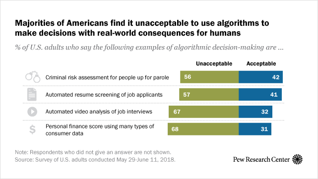 Public Attitudes Toward Computer Algorithms