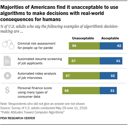 Majorities of Americans find it unacceptable to use algorithms to make decisions with real-world consequences for humans
