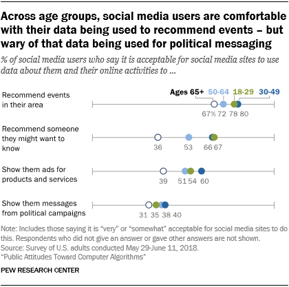 Across age groups, social media users are comfortable with their data being used to recommend events - but wary of that data being used for political messaging