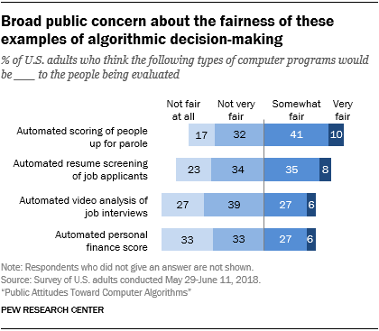 Broad public concern about the fairness of these examples of algorithmic decision-making