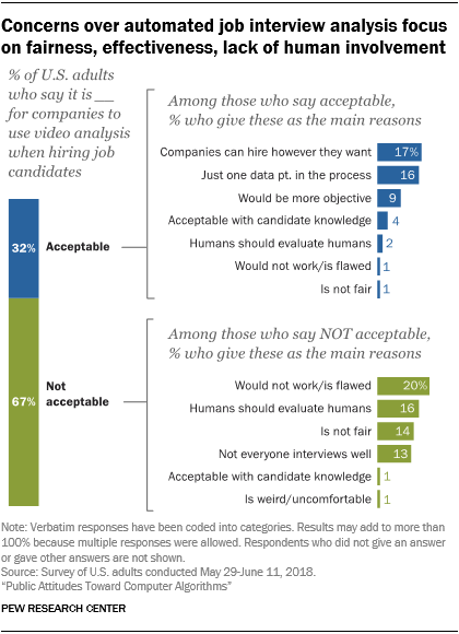 Concerns over automated job interview analysis focus on fairness, effectiveness, lack of human involvement