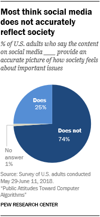Most think social media does not accurately reflect society