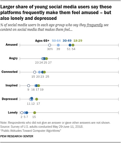 Larger share of young social media users say these platforms frequently make them feel amused - but also lonely and depressed