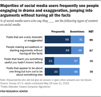 Majorities of social media users frequently see people engaging in drama and exaggeration, jumping into arguments without having all the facts