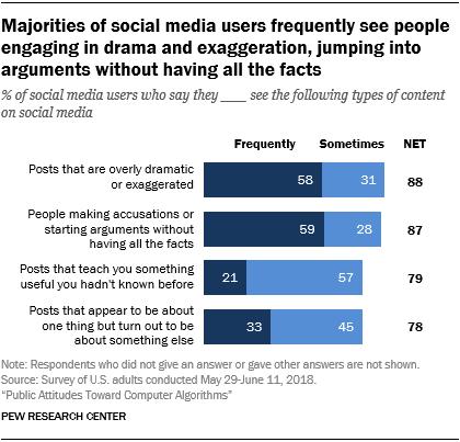 Attitudes toward algorithms used on social media | Pew Research Center