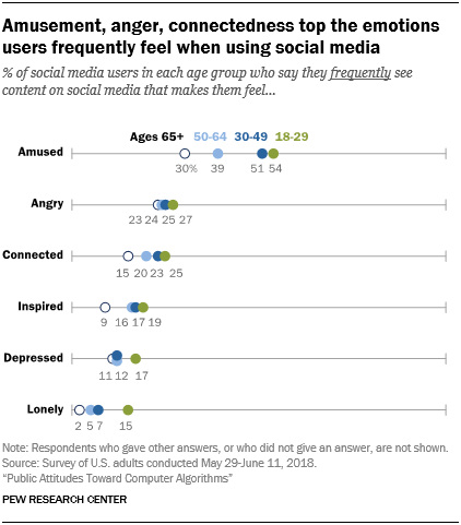 Amusement, anger, connectedness top the emotions users frequently feel when using social media