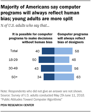 Majority of Americans say computer programs will always reflect human bias; young adults are more split