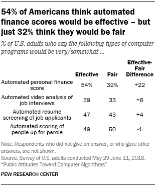 54% of Americans think automated finance scores would be effective - but just 32% think they would be fair
