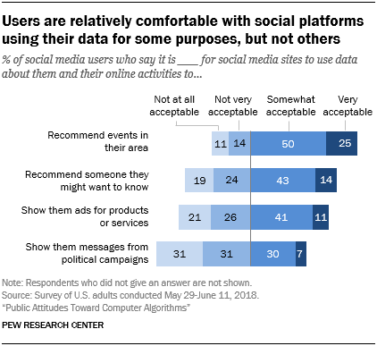 Users are relatively comfortable with social platforms using their data for some purposes, but not others