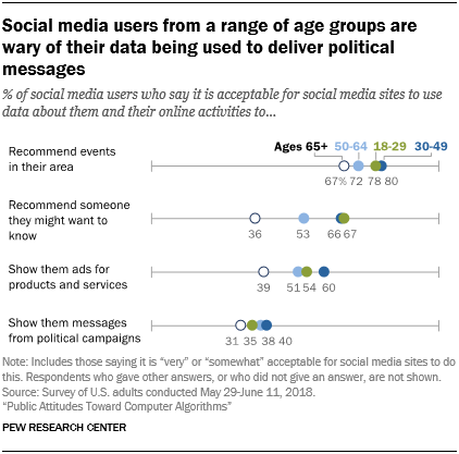 Social media users from a range of age groups are wary of their data being used to deliver political messages