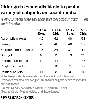 Older girls especially likely to post a variety of subjects on social media