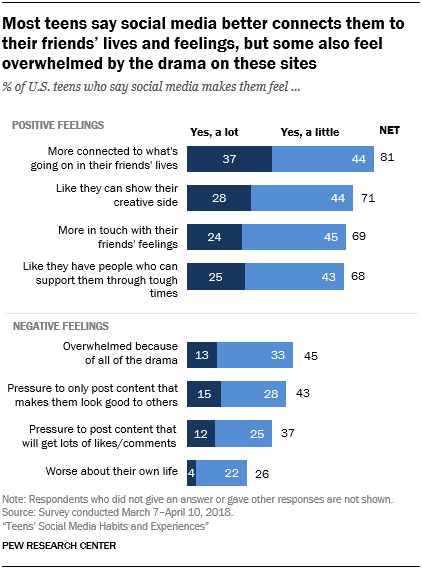 Most teens say social media better connects them to their friends' lives and feelings, but some also feel overwhelmed by the drama on these sites