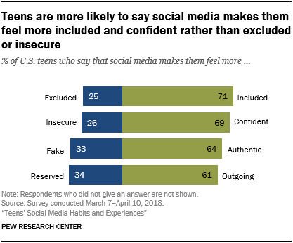 Teens are more likely to say social media makes them feel more included and confident rather than excluded or insecure