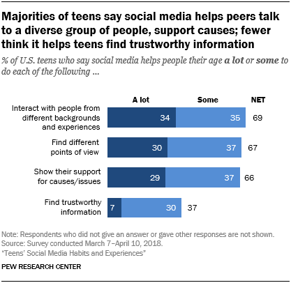 Majorities of teens say social media helps peers talk to a diverse group of people, support causes; fewer think it helps teens find trustworthy information