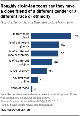 Roughly six-in-ten teens say they have a close friend of a different gender or a different race or ethnicity