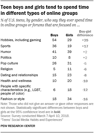 Teen boys and girls tend to spend time in different types of online groups