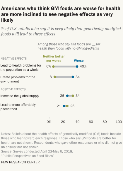 Americans who think GM foods are worse for health are more inclined to see negative effects as very likely