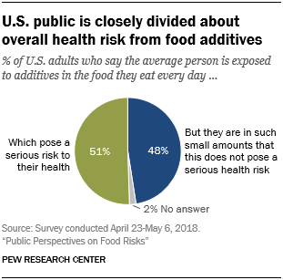 U.S. public is closely divided about overall health risk from food additives
