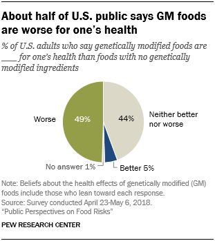 About half of U.S. public says GM foods are worse for one's health