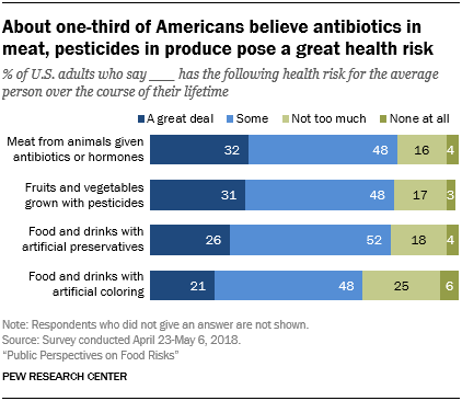 About one-third of Americans believe antibiotics in meat, pesticides in produce pose a great health risk
