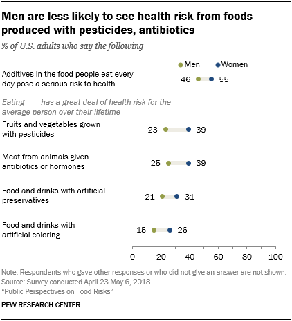 Men are less likely to see health risk from foods produced with pesticides, antibiotics