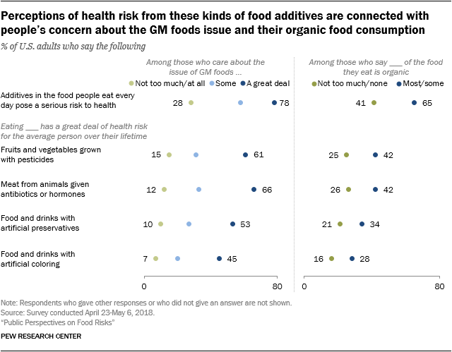 Perceptions of health risk from these kinds of food additives are connected with people's concern about the GM foods issue and their organic food consumption