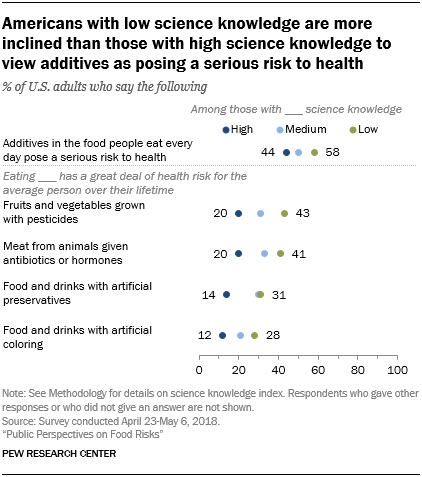 Americans with low science knowledge are more inclined than those with high science knowledge to view additives as posing a serious risk to health